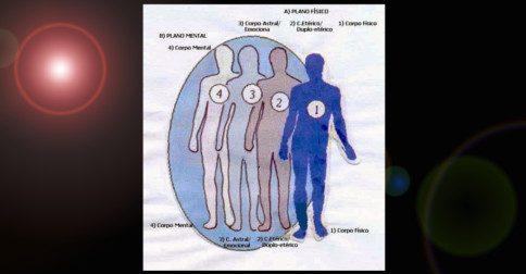 O corpo causal