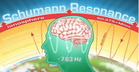 Ressonância Schumann versos a atividade Cerebral