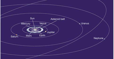 Modelo Cósmico se Aproximando do Sistema Solar